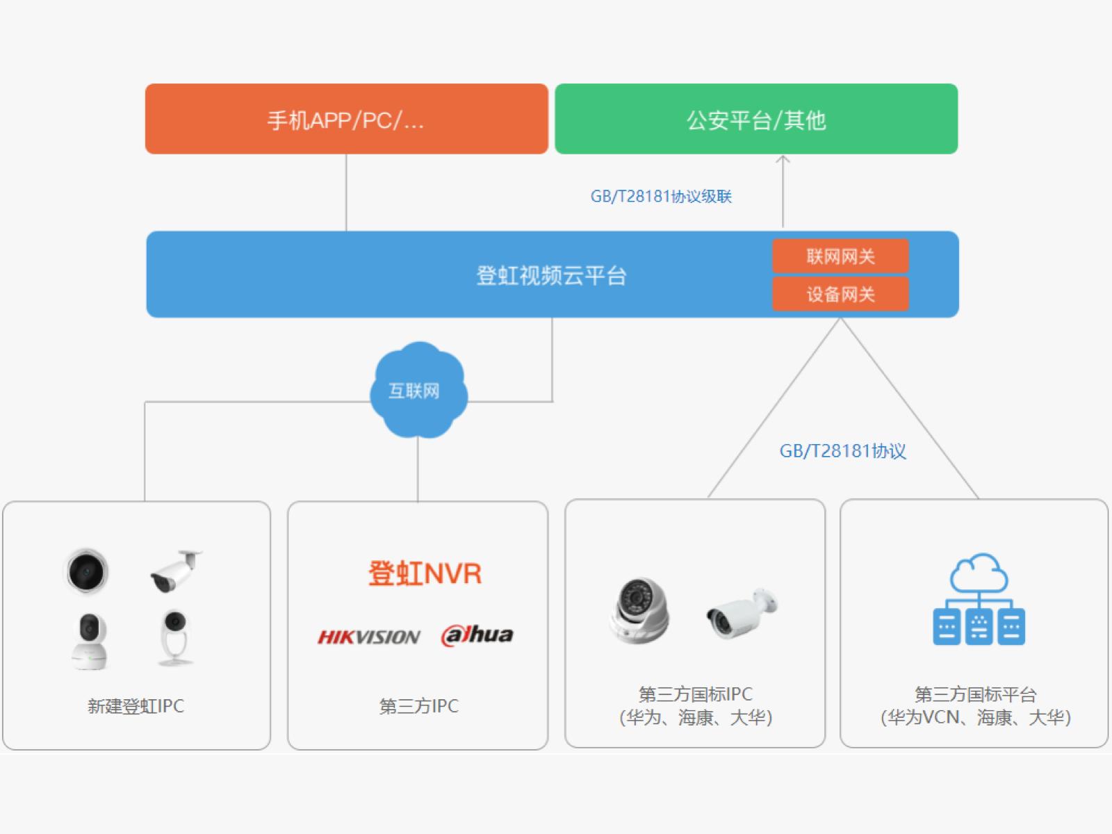 登虹视频云综合服务平台(独立部署版)